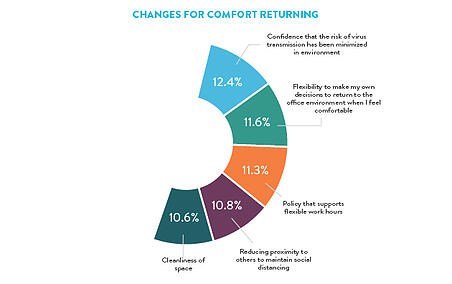 Changes for Comfort
