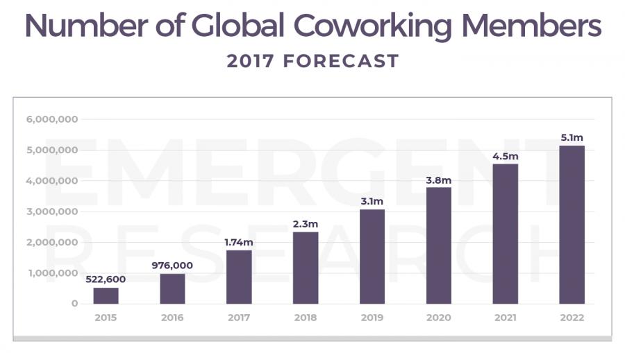 GCUC-Global-Member-Forecast-900x509