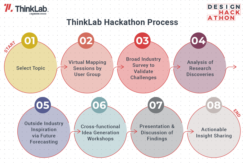 ThinkLab Design Hackathon Process